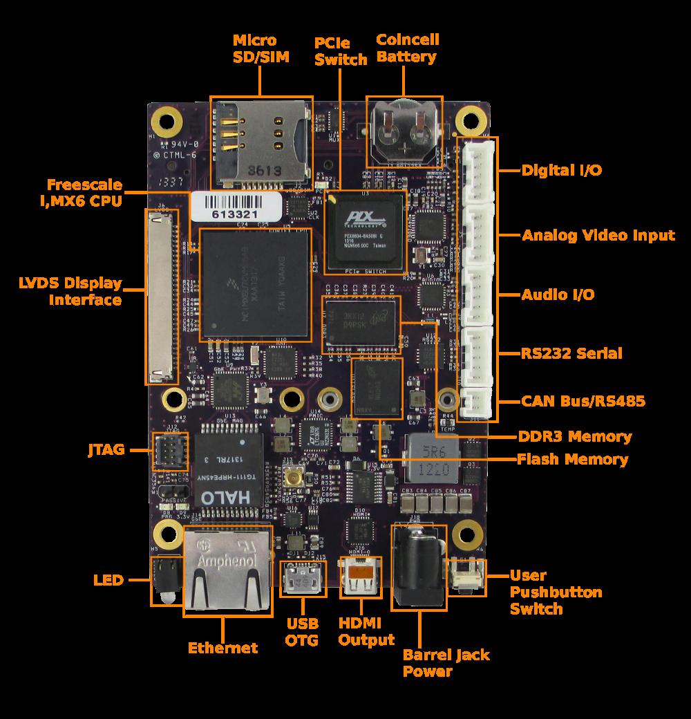Ventana GW5200 Single Board Computer