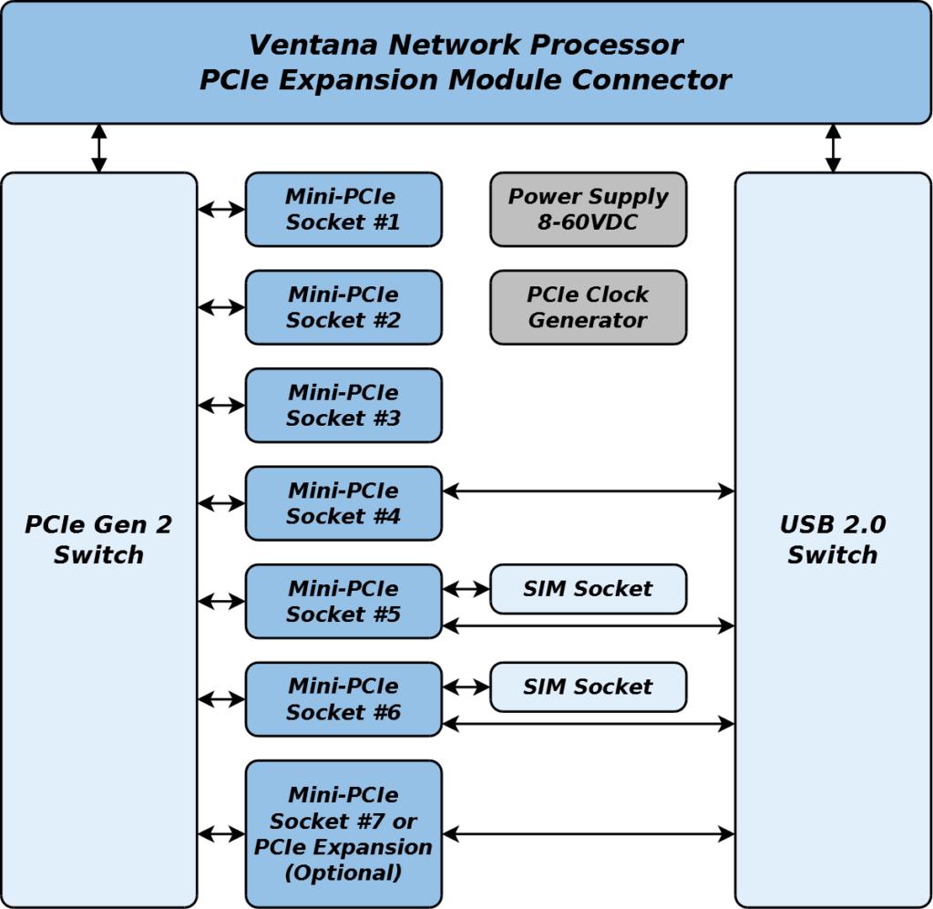 GW16081 Block Diagram