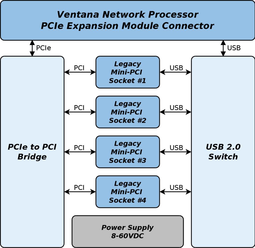 GW16082 Block Diagram