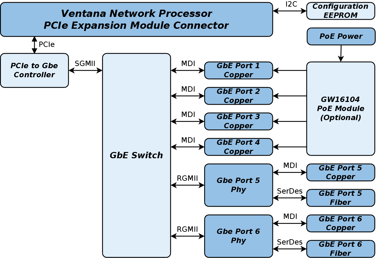 GW16083 Block Diagram