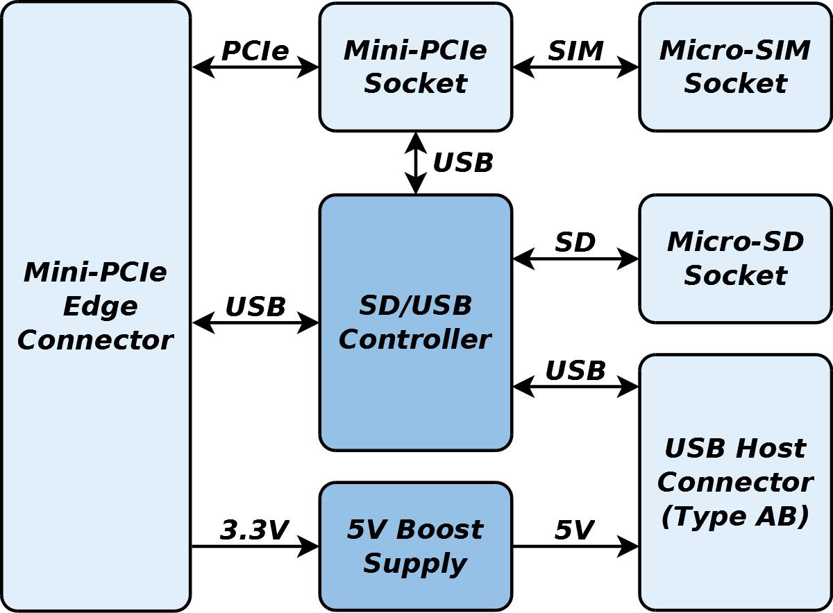 GW16103 Block Diagram