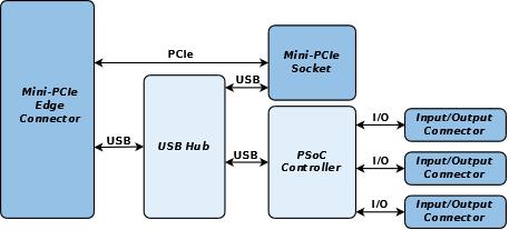 GW16113 Block Diagram (2)