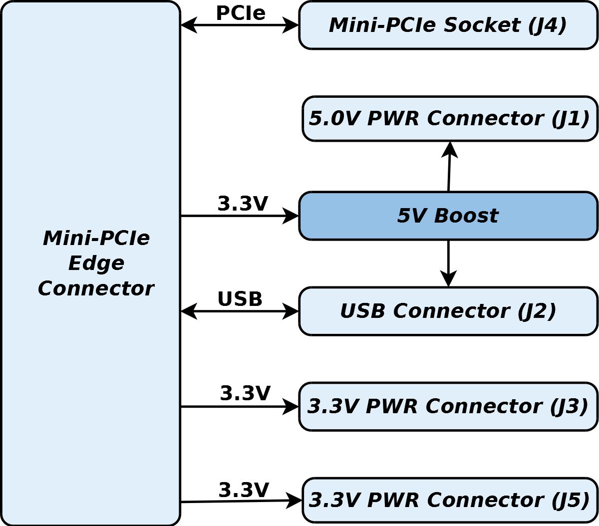 GW16120 Block Diagram