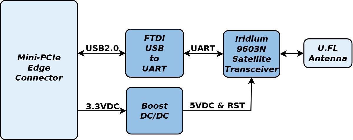 GW16130 Block Diagram