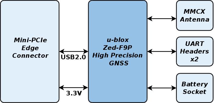 High Precision GNSS Mini-PCIe Card Block Diagram