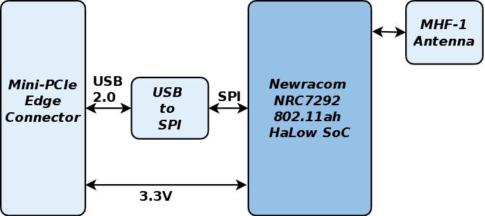 GW16146 Block Diagramv2