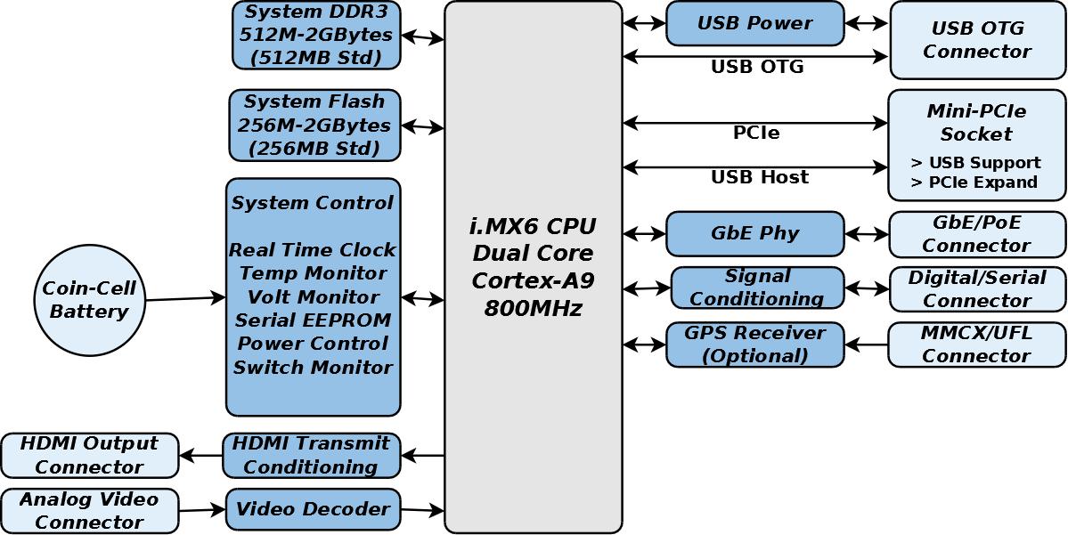 GW5100 Block Diagram