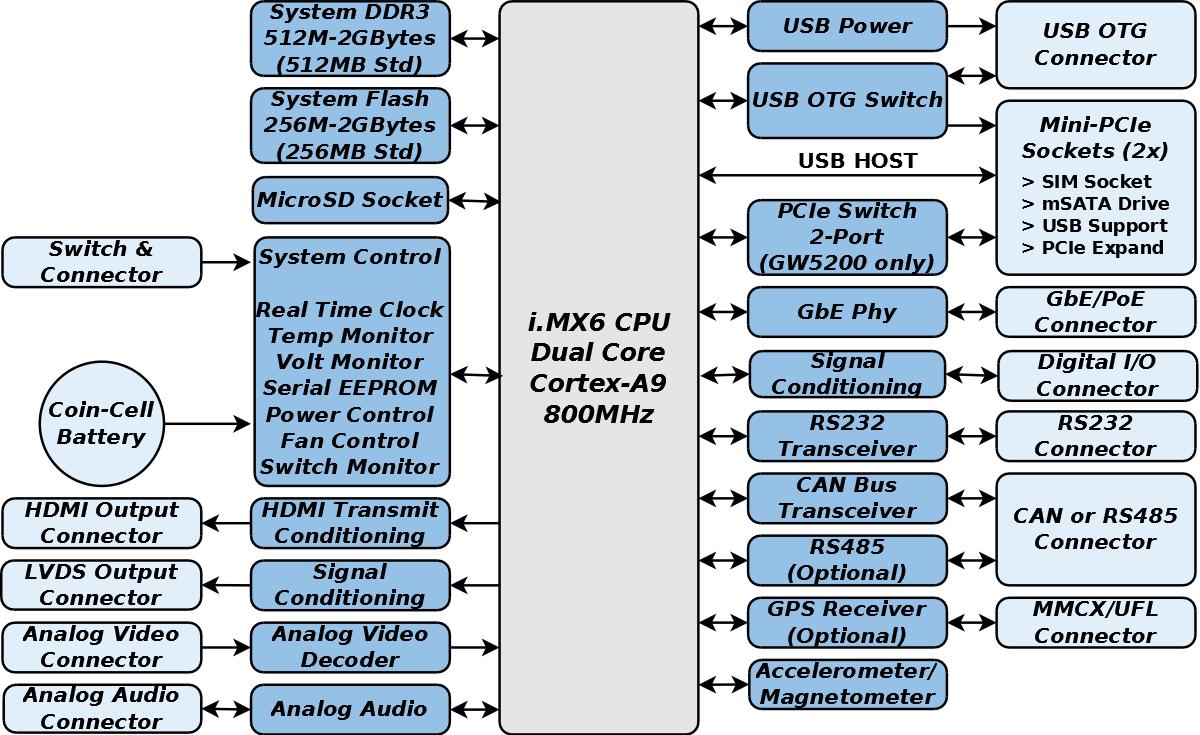 GW5200 Block Diagram