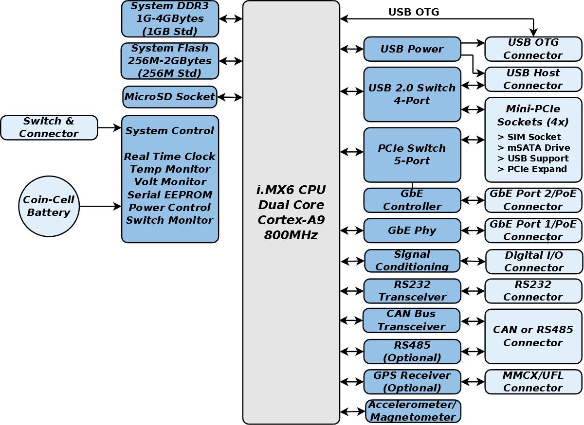 GW5310 Block Diagram