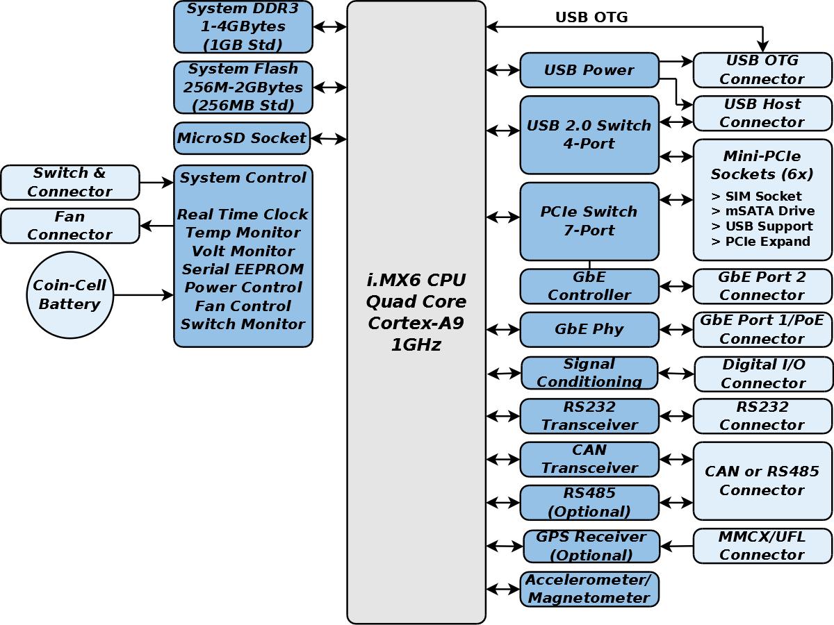 GW5410 Block Diagram