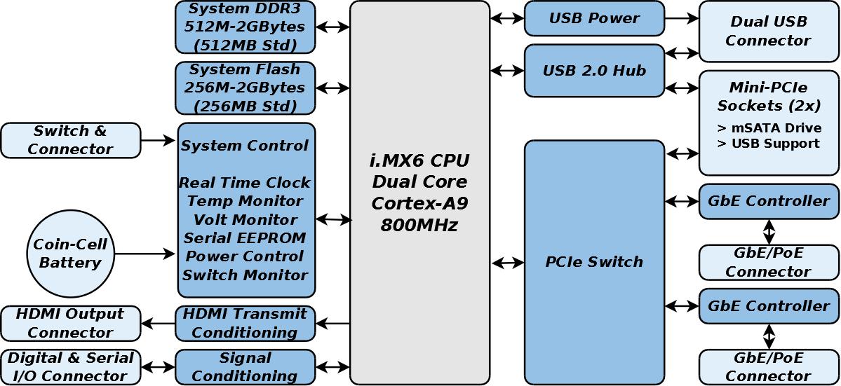GW5520 Block Diagram