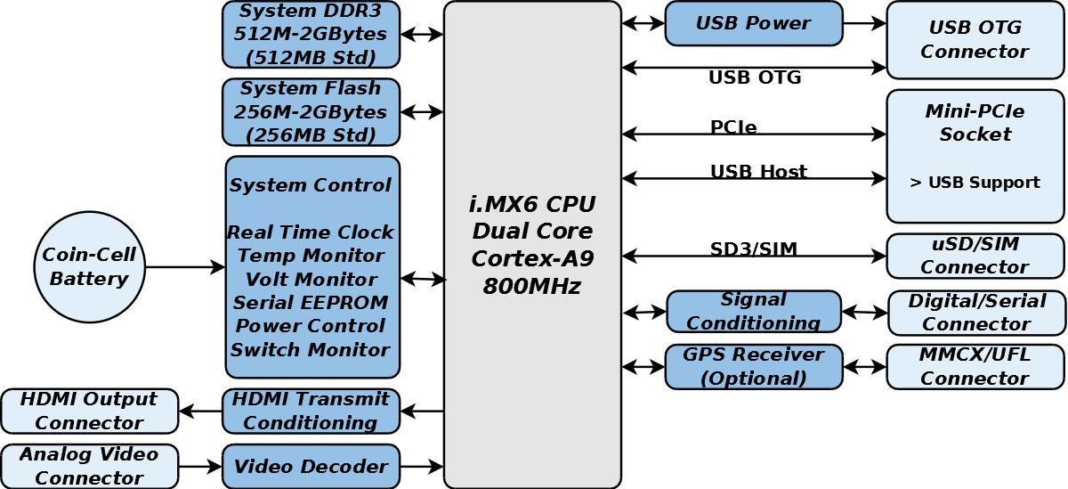 GW5530 Block Diagram