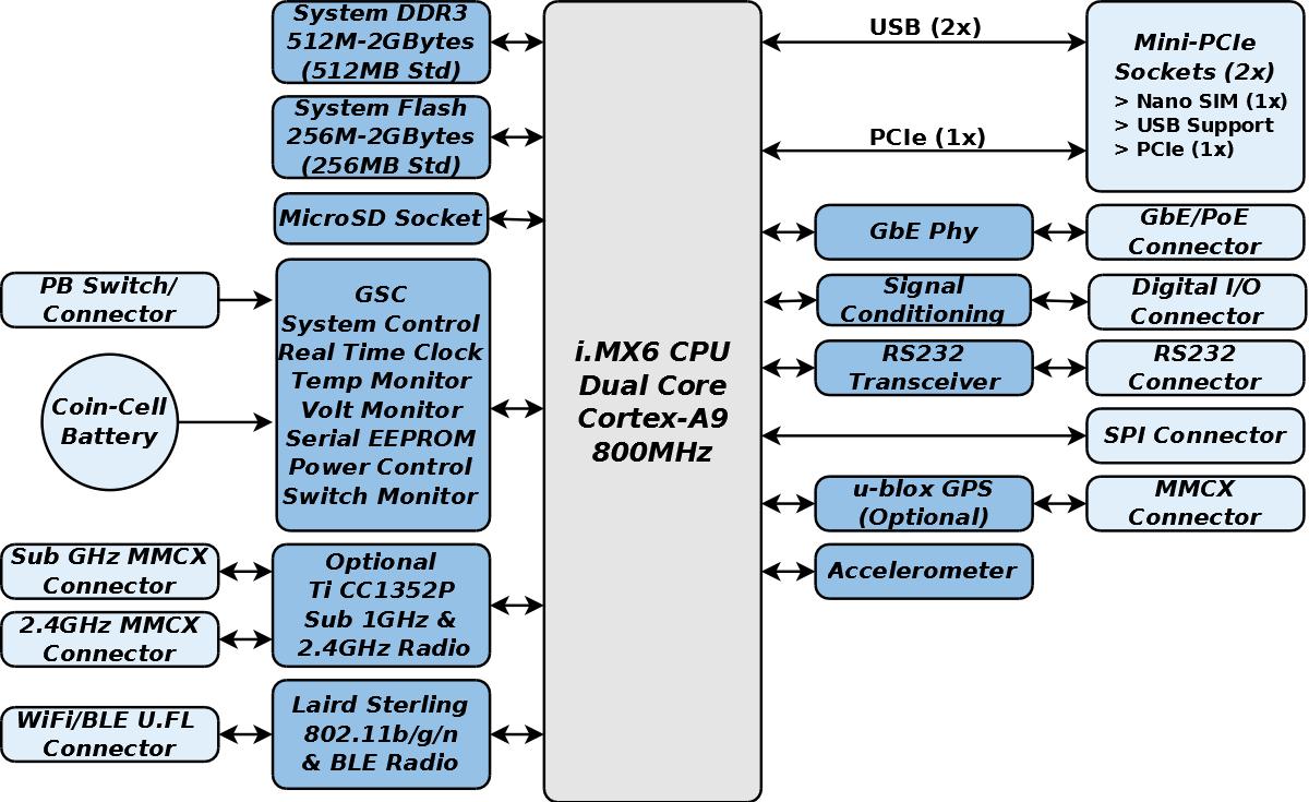 GW5910 Block Diagram