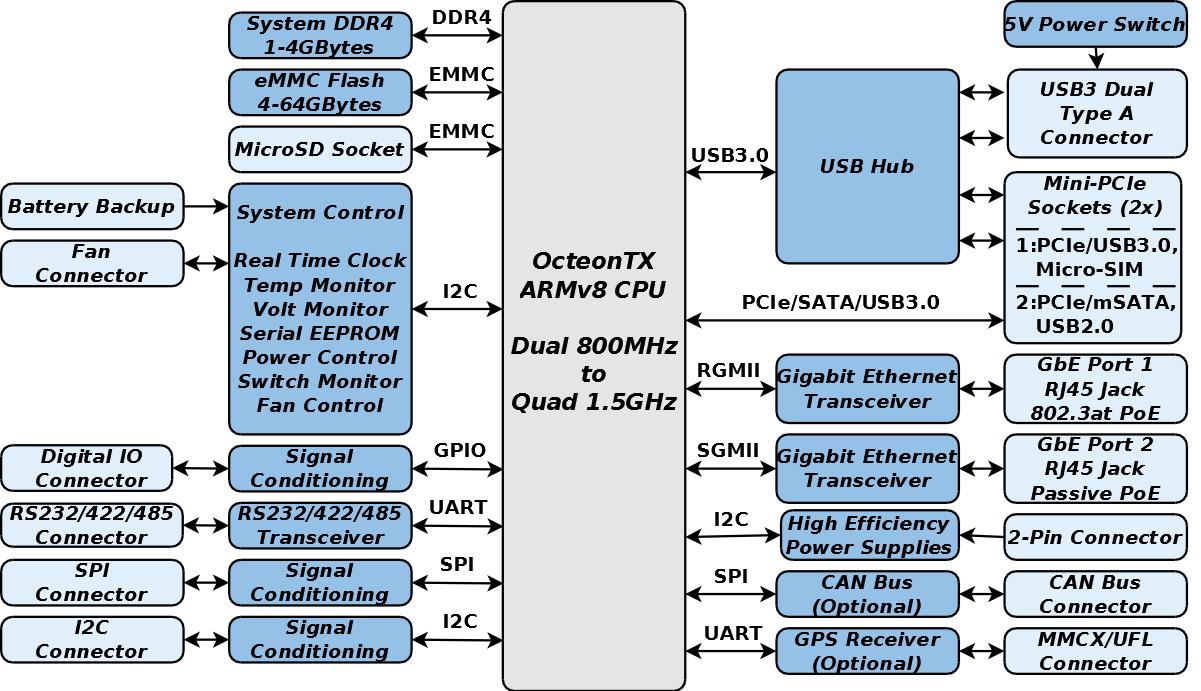 GW6200 Block Diagram