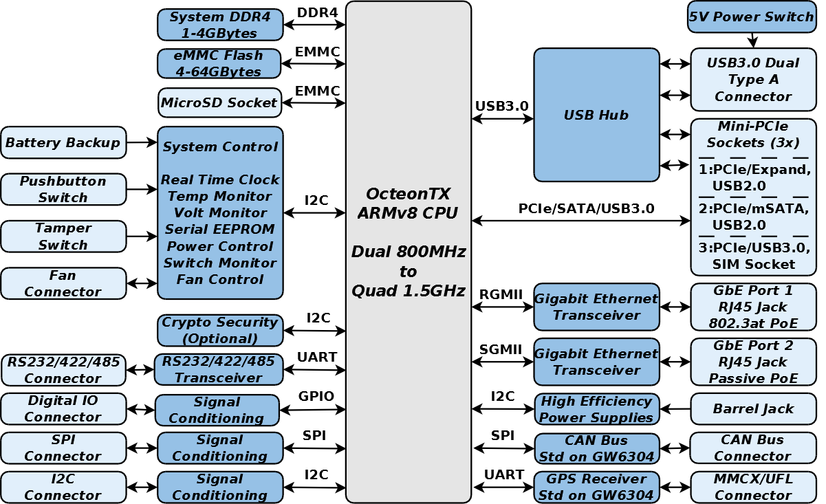 GW6300 Block Diagram