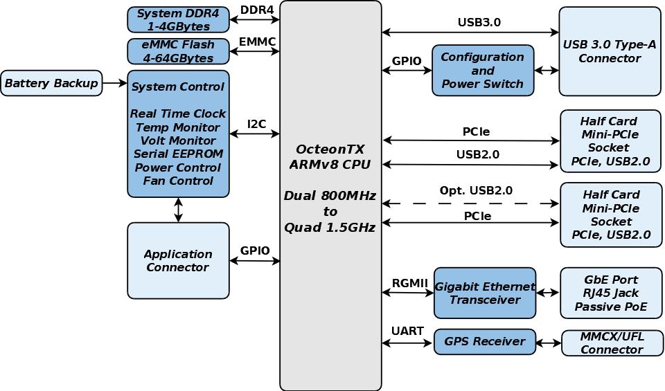 GW6903 Block Diagram