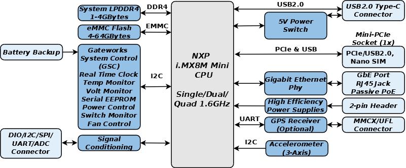 Industrial SBC Block Diagram GW7100