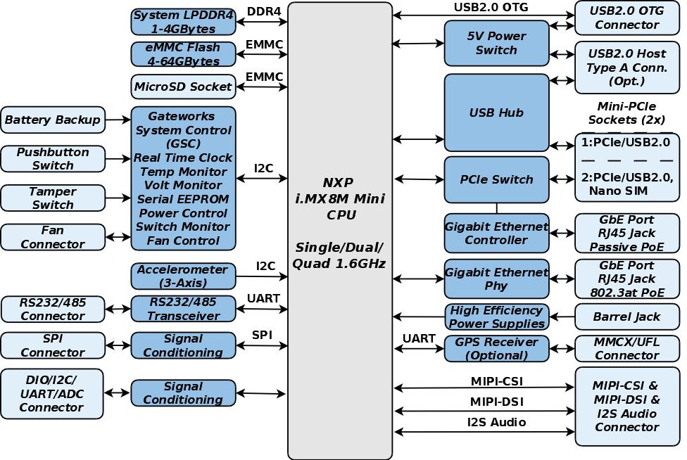 Rugged Industrial Single Board Computer GW7200 Block Diagram