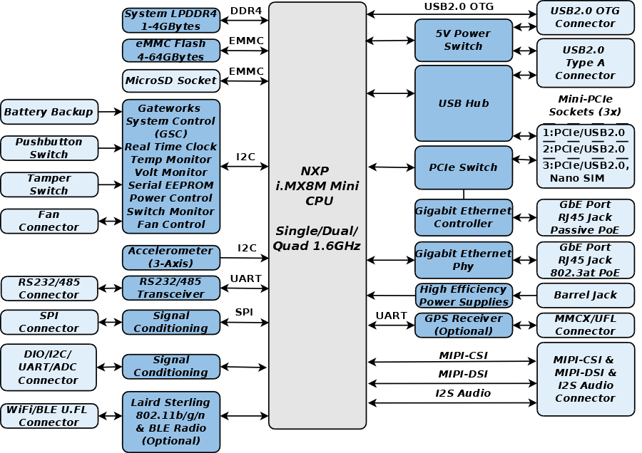 Venice GW7300 SBC IoT Gateway