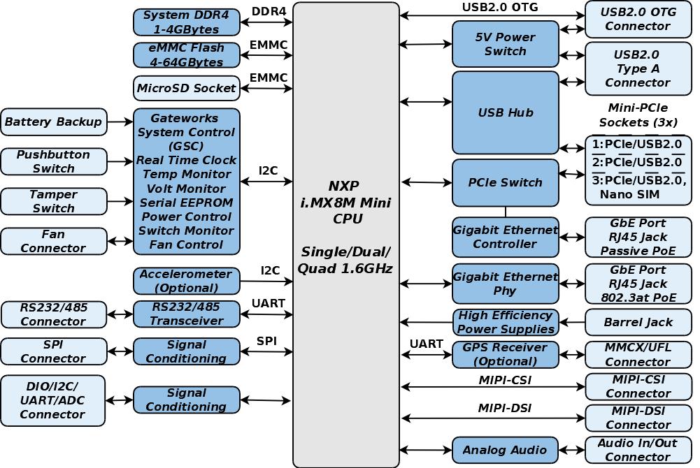 GW7300-00 Block Diagram