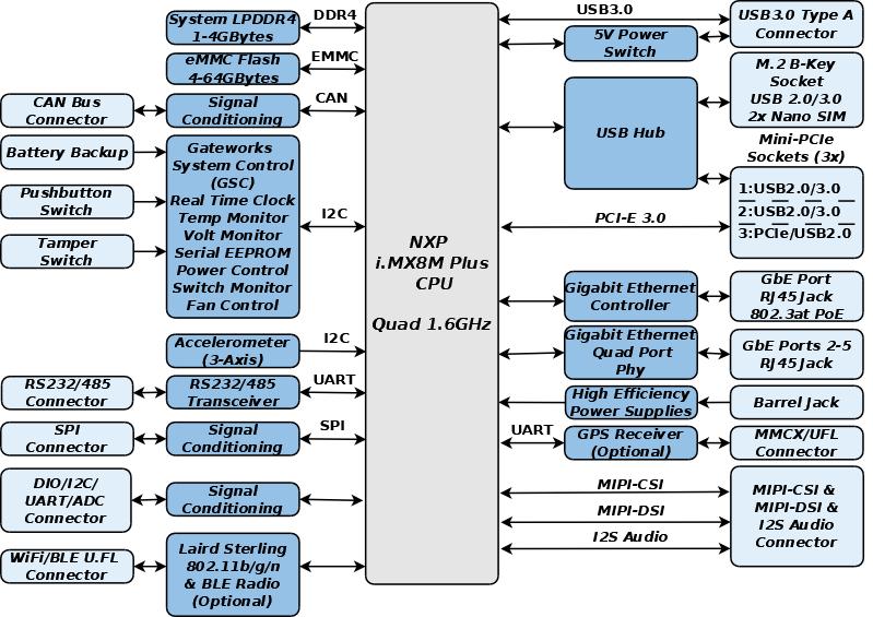 GW7400 Block Diagramv2