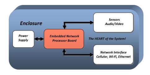 System block diagram_small1_wireless-system-design
