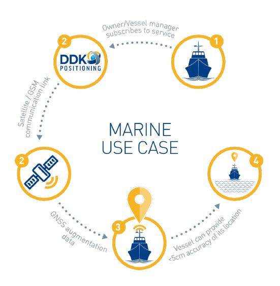 marine gps tracking